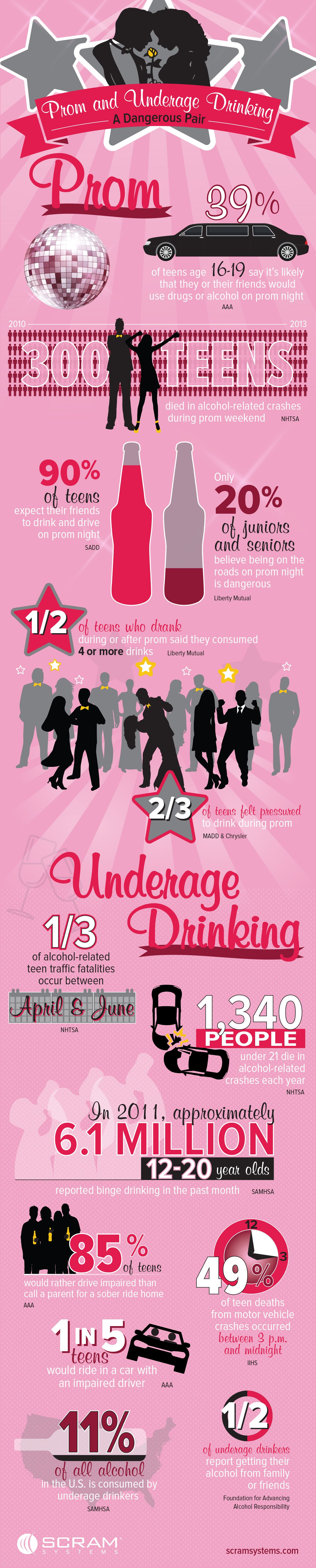 Infographic of prom, underage drinking, and the consequences.