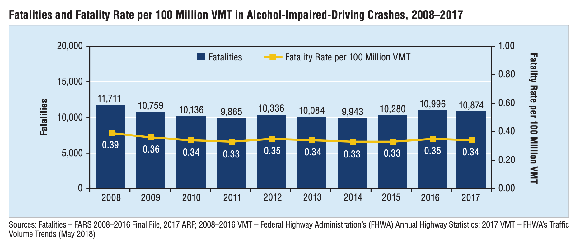 Fatalities in Alcohol-Impaired Driving Crashes