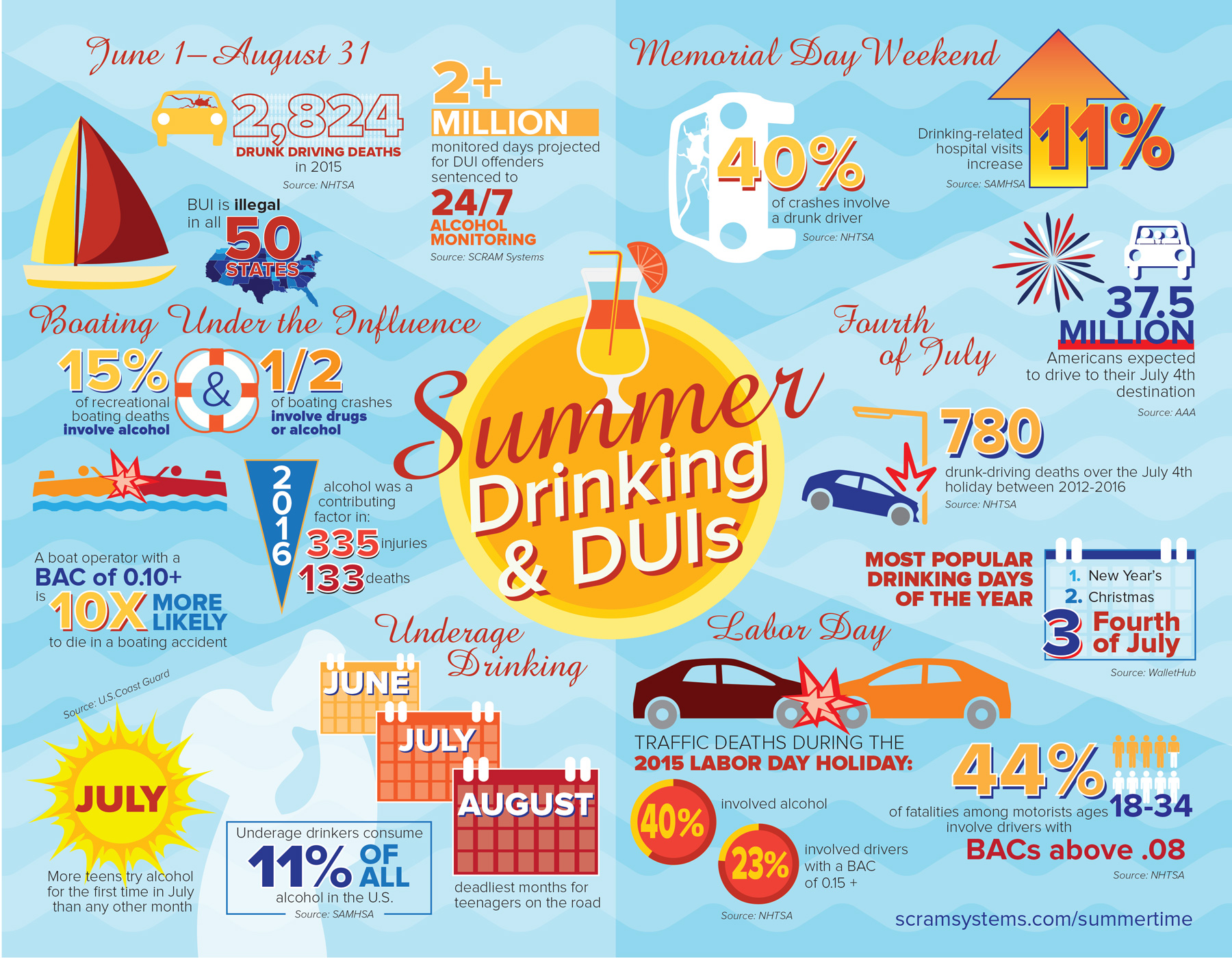 Summer Drinking and Drunk Driving Infographic
